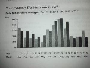 electricity bill 2012