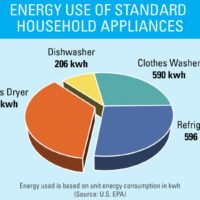 ENERGY STAR-certified clothes dryers