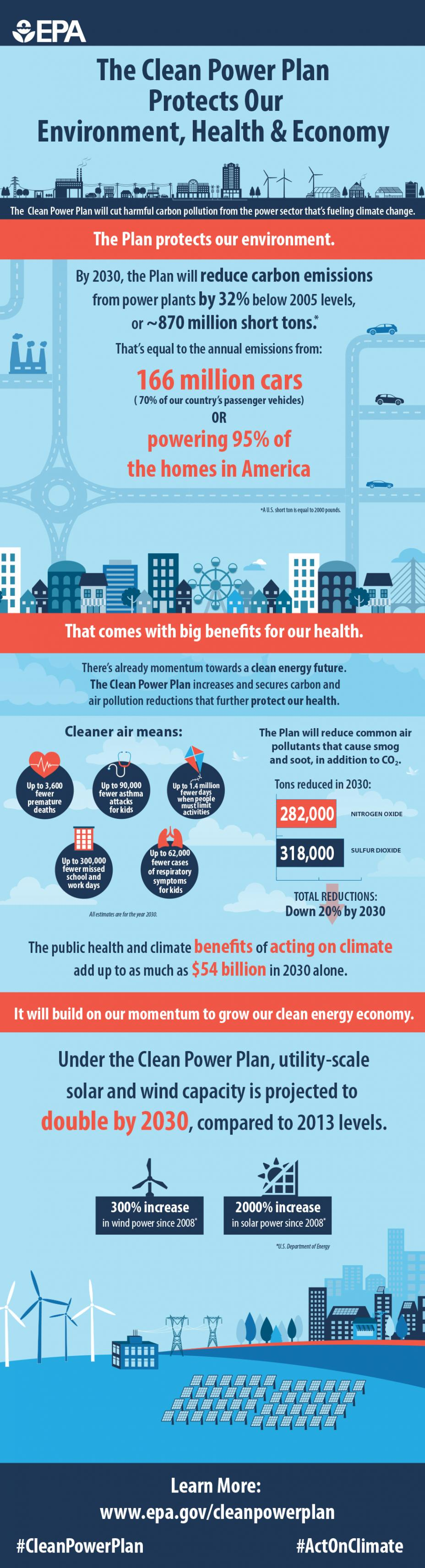 Clean Power Plan benefits