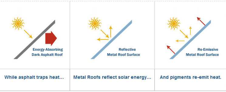 energy-efficient metal roofs