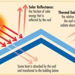 energy-efficient metal roofs